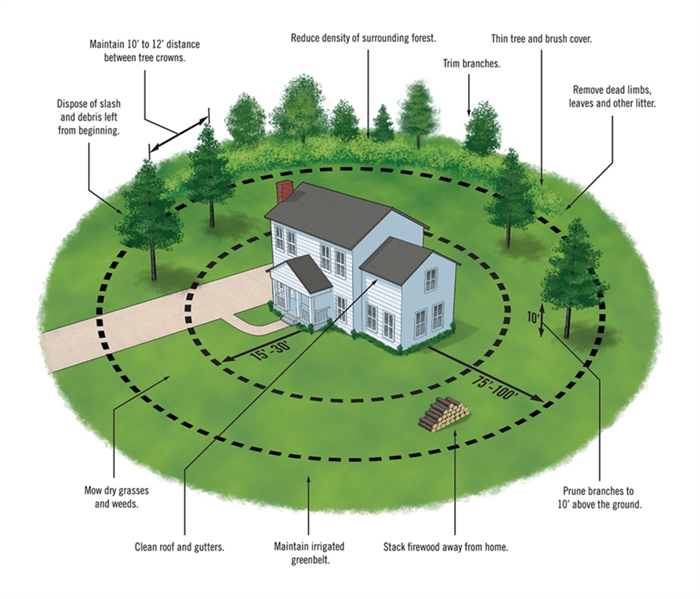 Fire Damage Defensible space around your home